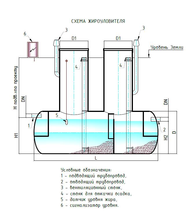 Принцип работы канализации схема